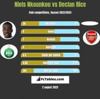 Niels Nkounkou vs Declan Rice h2h player stats