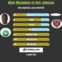 Niels Nkounkou vs Ben Johnson h2h player stats