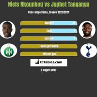 Niels Nkounkou vs Japhet Tanganga h2h player stats
