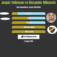 Jesper Tolinsson vs Alexander Milosevic h2h player stats