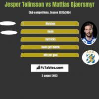 Jesper Tolinsson vs Mattias Bjaersmyr h2h player stats