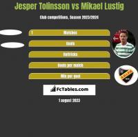 Jesper Tolinsson vs Mikael Lustig h2h player stats