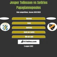 Jesper Tolinsson vs Sotirios Papagiannopoulos h2h player stats