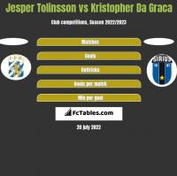 Jesper Tolinsson vs Kristopher Da Graca h2h player stats