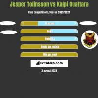 Jesper Tolinsson vs Kalpi Ouattara h2h player stats