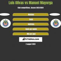 Luis Olivas vs Manuel Mayorga h2h player stats