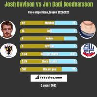 Josh Davison vs Jon Dadi Boedvarsson h2h player stats