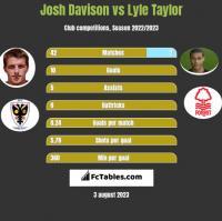Josh Davison vs Lyle Taylor h2h player stats