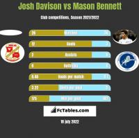 Josh Davison vs Mason Bennett h2h player stats