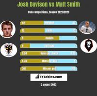 Josh Davison vs Matt Smith h2h player stats
