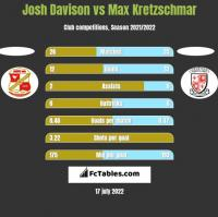 Josh Davison vs Max Kretzschmar h2h player stats