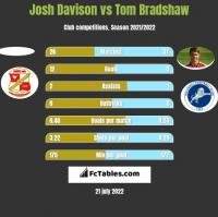 Josh Davison vs Tom Bradshaw h2h player stats