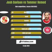 Josh Davison vs Tommer Hemed h2h player stats