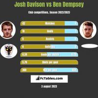 Josh Davison vs Ben Dempsey h2h player stats