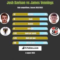 Josh Davison vs James Vennings h2h player stats