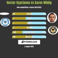 Hector Kyprianou vs Aaron Wildig h2h player stats
