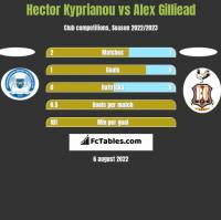 Hector Kyprianou vs Alex Gilliead h2h player stats