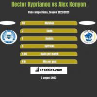Hector Kyprianou vs Alex Kenyon h2h player stats