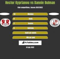 Hector Kyprianou vs Dannie Bulman h2h player stats