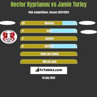 Hector Kyprianou vs Jamie Turley h2h player stats
