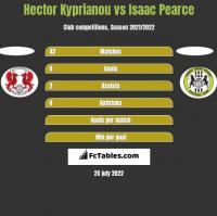 Hector Kyprianou vs Isaac Pearce h2h player stats