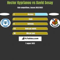 Hector Kyprianou vs David Sesay h2h player stats