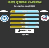 Hector Kyprianou vs Jai Rowe h2h player stats