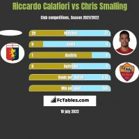 Riccardo Calafiori vs Chris Smalling h2h player stats