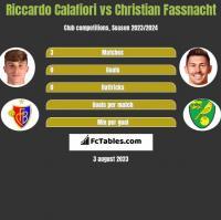Riccardo Calafiori vs Christian Fassnacht h2h player stats