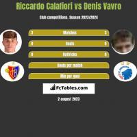 Riccardo Calafiori vs Denis Vavro h2h player stats