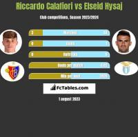 Riccardo Calafiori vs Elseid Hysaj h2h player stats