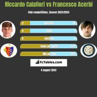 Riccardo Calafiori vs Francesco Acerbi h2h player stats