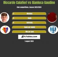 Riccardo Calafiori vs Gianluca Gaudino h2h player stats