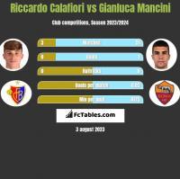 Riccardo Calafiori vs Gianluca Mancini h2h player stats
