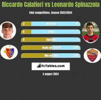 Riccardo Calafiori vs Leonardo Spinazzola h2h player stats