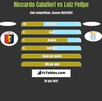 Riccardo Calafiori vs Luiz Felipe h2h player stats