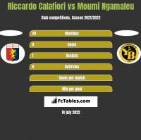 Riccardo Calafiori vs Moumi Ngamaleu h2h player stats