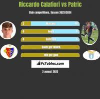 Riccardo Calafiori vs Patric h2h player stats