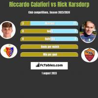 Riccardo Calafiori vs Rick Karsdorp h2h player stats