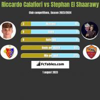 Riccardo Calafiori vs Stephan El Shaarawy h2h player stats