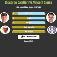 Riccardo Calafiori vs Vincent Sierro h2h player stats