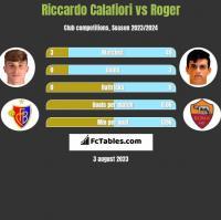 Riccardo Calafiori vs Roger h2h player stats