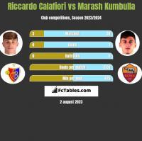 Riccardo Calafiori vs Marash Kumbulla h2h player stats
