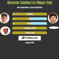Riccardo Calafiori vs Filippo Tripi h2h player stats