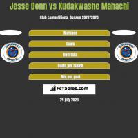 Jesse Donn vs Kudakwashe Mahachi h2h player stats