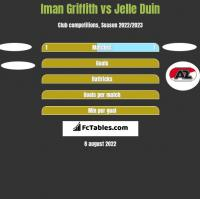 Iman Griffith vs Jelle Duin h2h player stats