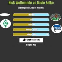 Nick Woltemade vs Davie Selke h2h player stats