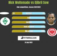Nick Woltemade vs Djibril Sow h2h player stats