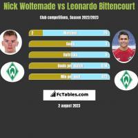 Nick Woltemade vs Leonardo Bittencourt h2h player stats