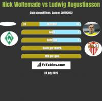 Nick Woltemade vs Ludwig Augustinsson h2h player stats